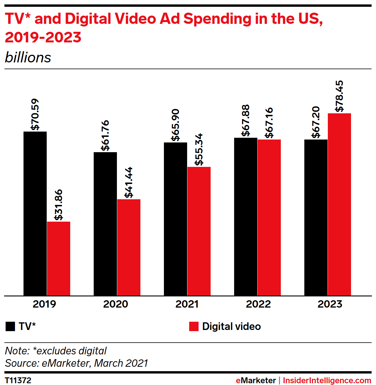 TV* and Digital Video Ad Spending in the US, 2019-2023 (billions)