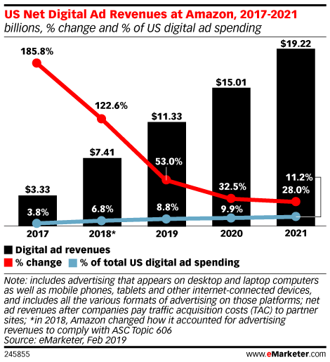 US Net Digital Ad Revenues at Amazon, 2017-2021 (billions, % change and % of US digital ad spending)
