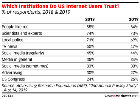 Which Institutions Do US Internet Users Trust? (% of respondents, 2018 & 2019)
