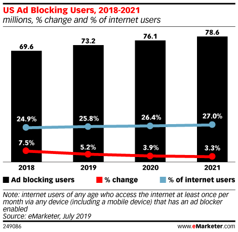 US Ad Blocking Users, 2018-2021 (millions, % change and % of internet users)