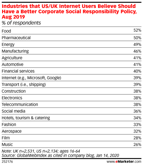 Industries that US/UK Internet Users Believe Should Have a Better Corporate Social Responsibility Policy, Aug 2019 (% of respondents)