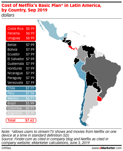 Cost of Netflix's Basic Plan* in Latin America, by Country, Sep 2019 (dollars )