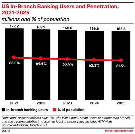 US In-Branch Banking Users and Penetration, 2021-2025 (millions and % of population)
