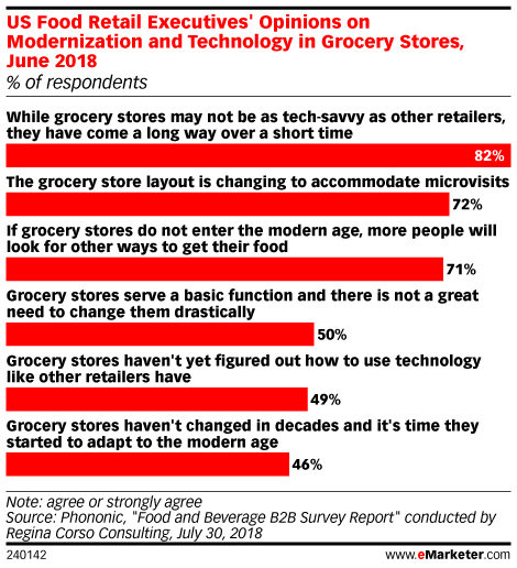 US Food Retail Executives' Opinions on Modernization and Technology in Grocery Stores, June 2018 (% of respondents)