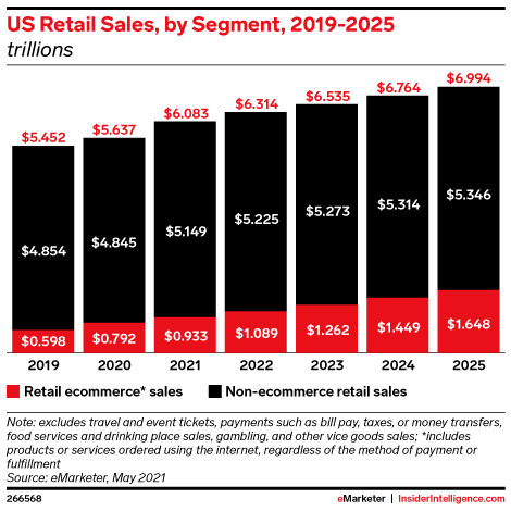 US Total Retail and Retail Ecommerce* Sales, 2019-2025 (billions)
