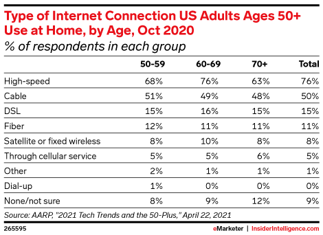 Type of Internet Connection US Adults Ages 50+ Use at Home, by Age, Oct 2020 (% of respondents in each group)