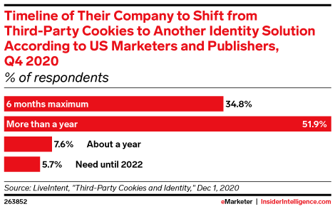 Timeline of Their Company to Shift from Third-Party Cookies to Another Identity Solution According to US Marketers and Publishers, Q4 2020 (% of respondents)