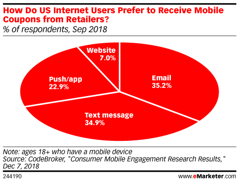 How Do US Internet Users Prefer to Receive Mobile Coupons from Retailers? (% of respondents, Sep 2018)