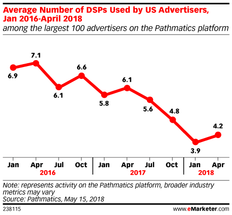 Average Number of DSPs Used by US Advertisers, Jan 2016-April 2018 (among the largest 100 advertisers on the Pathmatics platform)