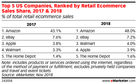 Top 5 US Companies, Ranked by Retail Ecommerce Sales Share, 2017 & 2018 (% of total retail ecommerce sales)