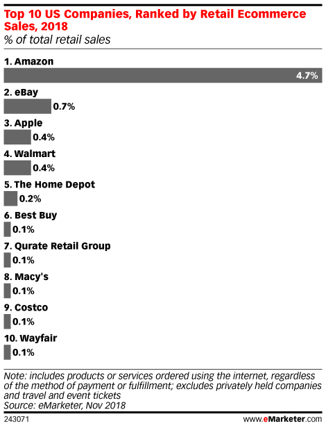 Top 10 US Companies, Ranked by Retail Ecommerce Sales, 2018 (% of total retail sales)