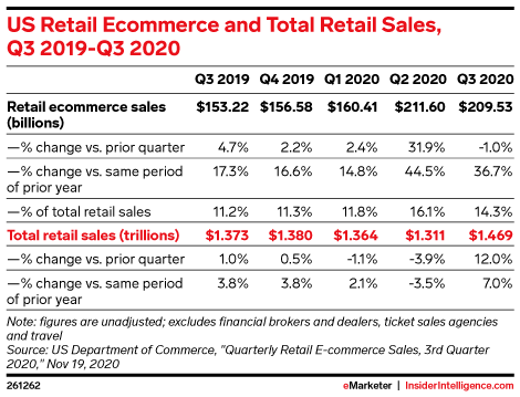 US Retail Ecommerce and Total Retail Sales, Q3 2019-Q3 2020