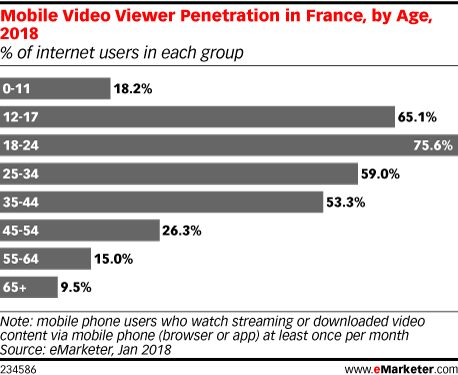 Mobile Video Viewer Penetration in France, by Age, 2018 (% of internet users in each group)