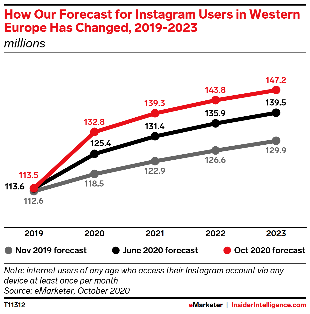 How Our Forecast for Instagram Users in Western Europe Has Changed, 2019-2023 (millions)