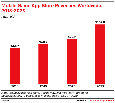 Mobile Game App Store Revenues Worldwide, 2018-2023 (billions)