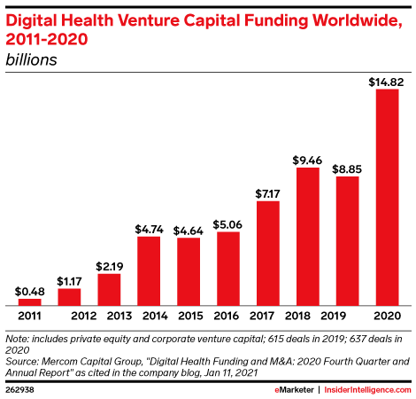 Digital Health Venture Capital Funding Worldwide, 2011-2020 (billions)