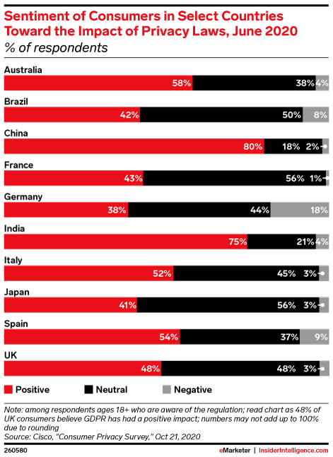 Sentiment of Consumers in Select Countries Toward the Impact of Privacy Laws, June 2020 (% of respondents)