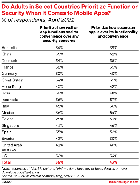 Do Adults in Select Countries Prioritize Function or Security When It Comes to Mobile Apps? (% of respondents, April 2021)