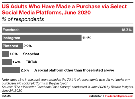 Have US Adults Made a Purchase via Select Social Media Platforms? (% of respondents, June 2020)