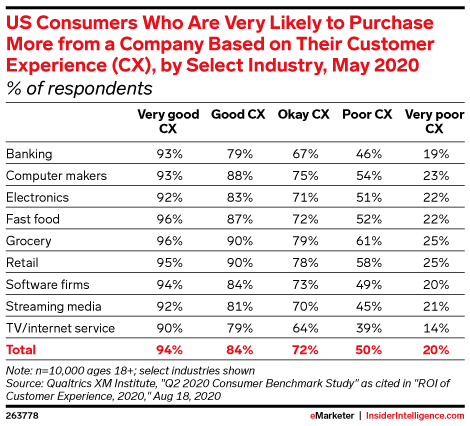 US Consumers Who Are Very Likely to Purchase More from a Company Based on Their Customer Experience (CX), by Select Industry, May 2020 (% of respondents)