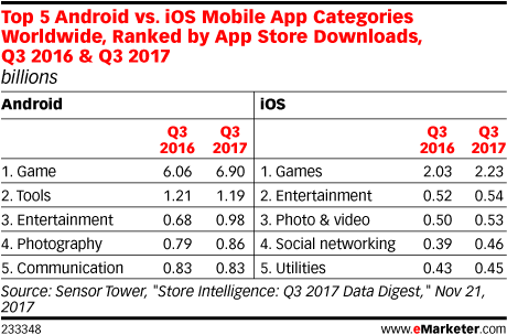 Top 5 Android vs. iOs Mobile App Categories Worldwide, Ranked by App Store Downloads, Q3 2016 & Q3 2017 (billions)