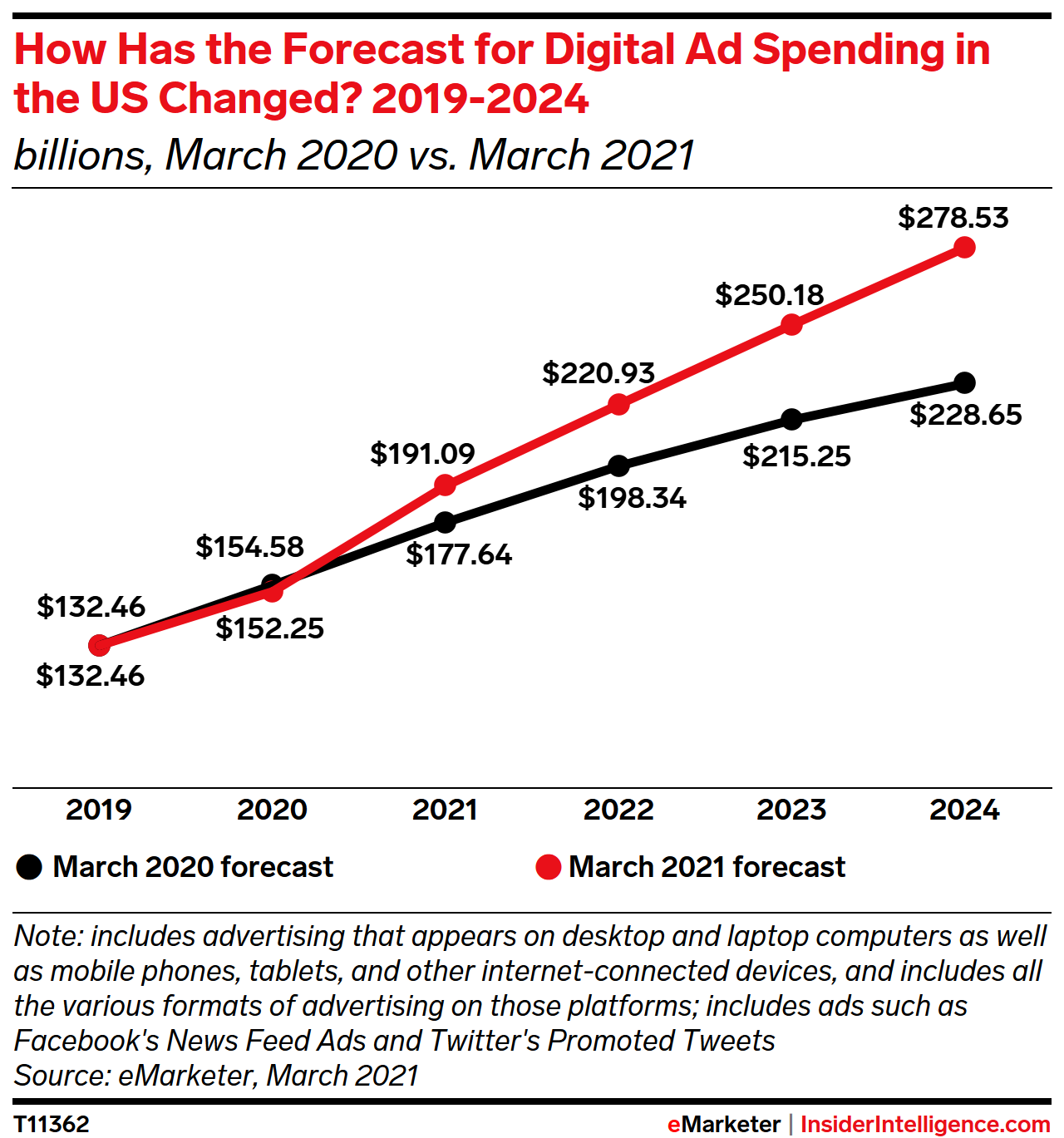 How Has the Forecast for Digital Ad Spending in the US Changed? 2019-2024 (billions)