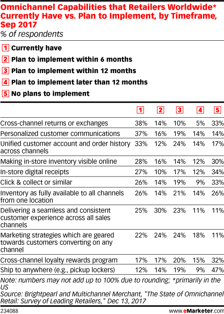 Omnichannel Capabilities that Retailers Worldwide* Currently Have vs. Plan to Implement, by Timeframe, Sep 2017 (% of respondents)