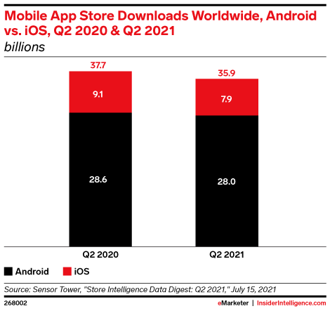 Mobile App Store Downloads Worldwide, Android vs. iOS, Q2 2020 & Q2 2021 (billions)