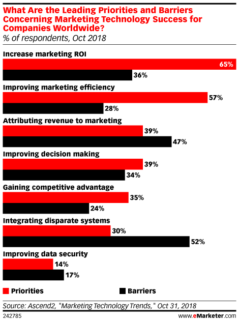 Marketing Technology Strategy Barrier Is Bloated Industry Landscape Complex Supply Chain Data Silos - eMarketer Trends, Forecasts & Statistics