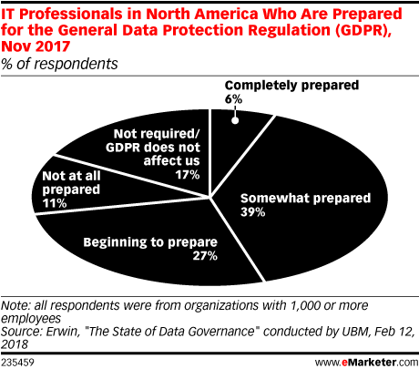 IT Professionals in North America Who Are Prepared for the General Data Protection Regulation (GDPR), Nov 2017 (% of respondents)