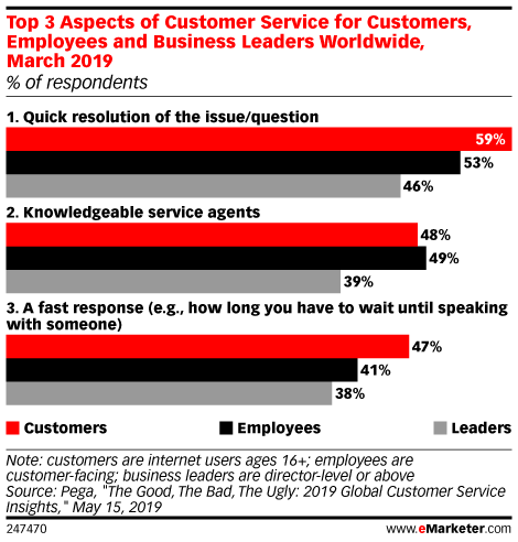 Top 3 Aspects of Customer Service for Customers, Employees and Business Leaders Worldwide, March 2019 (% of respondents)
