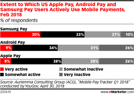 Mobile Proximity and Peer-to-Peer Payments 2018 - eMarketer Trends