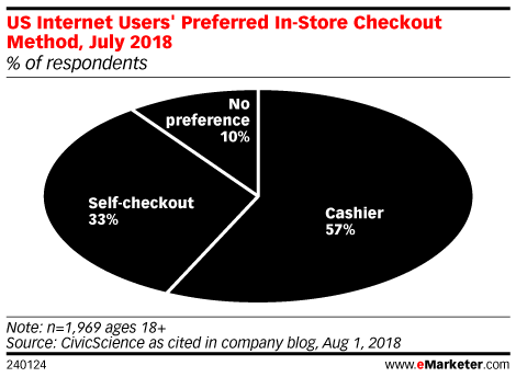 US Internet Users' Preferred In-Store Checkout Method, July 2018 (% of respondents)
