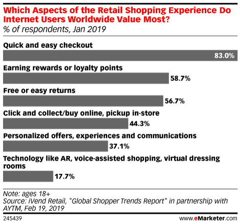 Which Aspects of the Retail Shopping Experience Do Internet Users Worldwide Value Most? (% of respondents, Jan 2019)