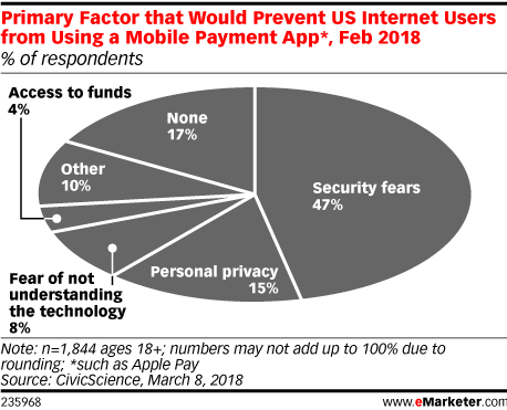Primary Factor that Would Prevent US Internet Users from Using a Mobile Payment App*, Feb 2018 (% of respondents)