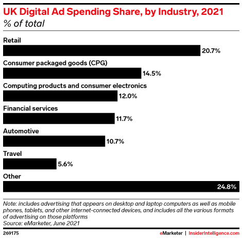UK Digital Ad Spending Share, by Industry, 2021 (% of total)