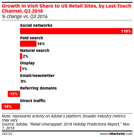 Growth in Visit Share to US Retail Sites, by Last-Touch Channel, Q3 2018 (% change vs. Q3 2016)