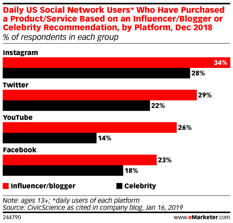 Daily US Social Network Users* Who Have Purchased a Product/Service Based on an Influencer/Blogger or Celebrity Recommendation, by Platform, Dec 2018 (% of respondents in each group)