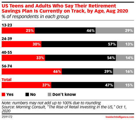 US Teens and Adults Who Say Their Retirement Savings Plan Is Currently on Track, by Age, Aug 2020 (% of respondents in each group)