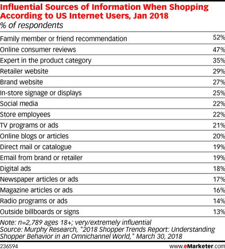 Influential Sources of Information When Shopping According to US Internet Users, Jan 2018 (% of respondents)