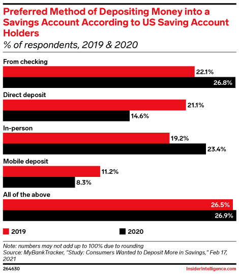 Preferred Method of Depositing Money into a Savings Account According to US Saving Account Holders (% of respondents, 2019 & 2020)