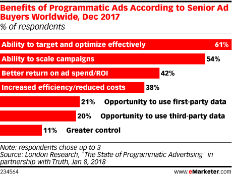 Benefits of Programmatic Ads According to Senior Ad Buyers Worldwide, Dec 2017 (% of respondents)