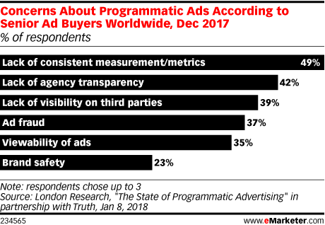 Concerns About Programmatic Ads According to Senior Ad Buyers Worldwide, Dec 2017 (% of respondents)