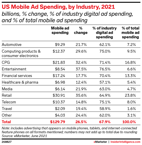 US Mobile Ad Spending, by Industry, 2021 (billions, % change, % of industry digital ad spending, and % of total mobile ad spending)