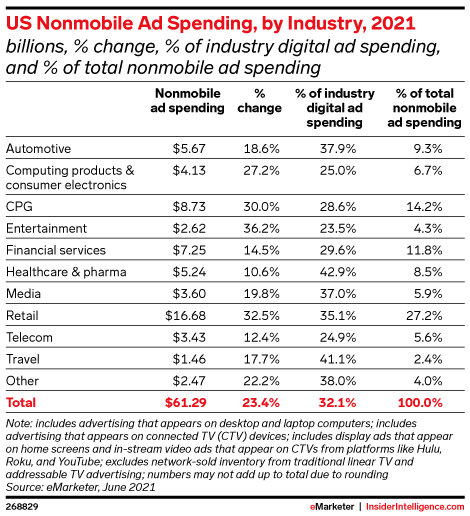 US Nonmobile Ad Spending, by Industry, 2021 (billions, % change, % of industry digital ad spending, and % of total nonmobile ad spending)
