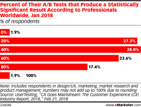 Percent of Their A/B Tests that Produce a Statistically Significant Result According to Professionals Worldwide, Jan 2018 (% of respondents)