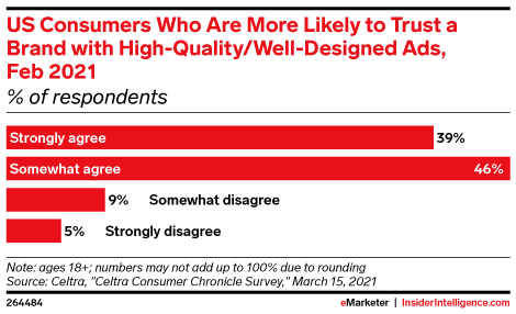 US Consumers Who Are More Likely to Trust a Brand with High-Quality/Well-Designed Ads, Feb 2021 (% of respondents)
