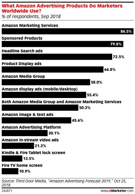 What Amazon Advertising Products Do Marketers Worldwide Use? (% of respondents, Sep 2018)