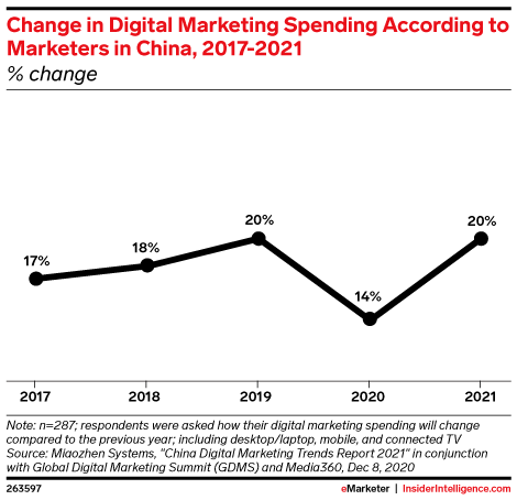Change in Digital Marketing Spending According to Marketers in China, 2017-2021 (% change)