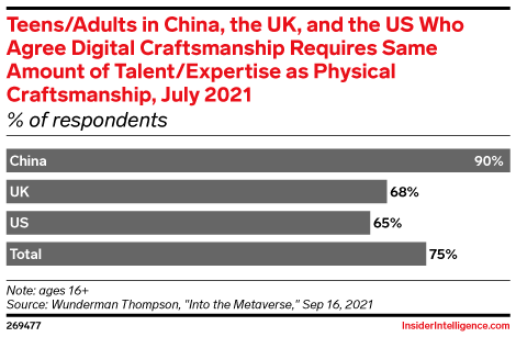 Teens/Adults in China, the UK, and the US Who Agree Digital Craftsmanship Requires Same Amount of Talent/Expertise as Physical Craftsmanship, July 2021 (% of respondents)
